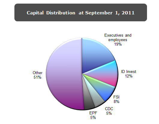 capital-distribution-1st-sept-2011