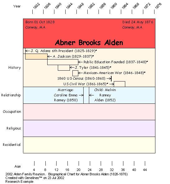 Create Amazing Charts Using Genelines Timeline Software!